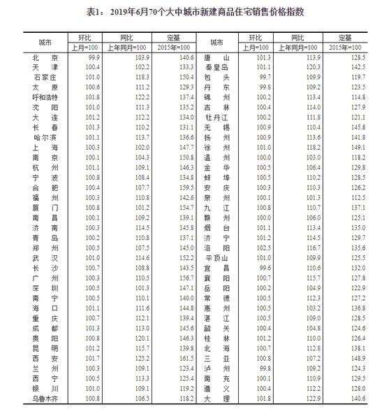 6月70城房价:洛阳新房环比上涨2.5%领跑 同比全涨 房产 第1张