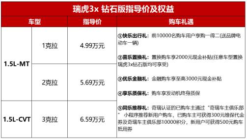 携18项升级完美进阶,瑞虎3x 钻石版4.99万元起售 汽车 第1张